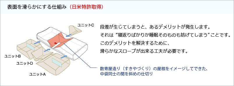 ねるぐの表面を滑らかにする仕組み(日米特許取得)