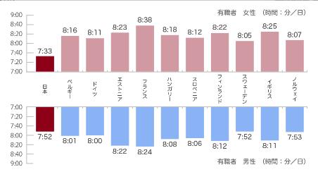 睡眠時間を比較したグラフ