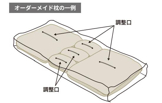 オーダーメイド枕の一例